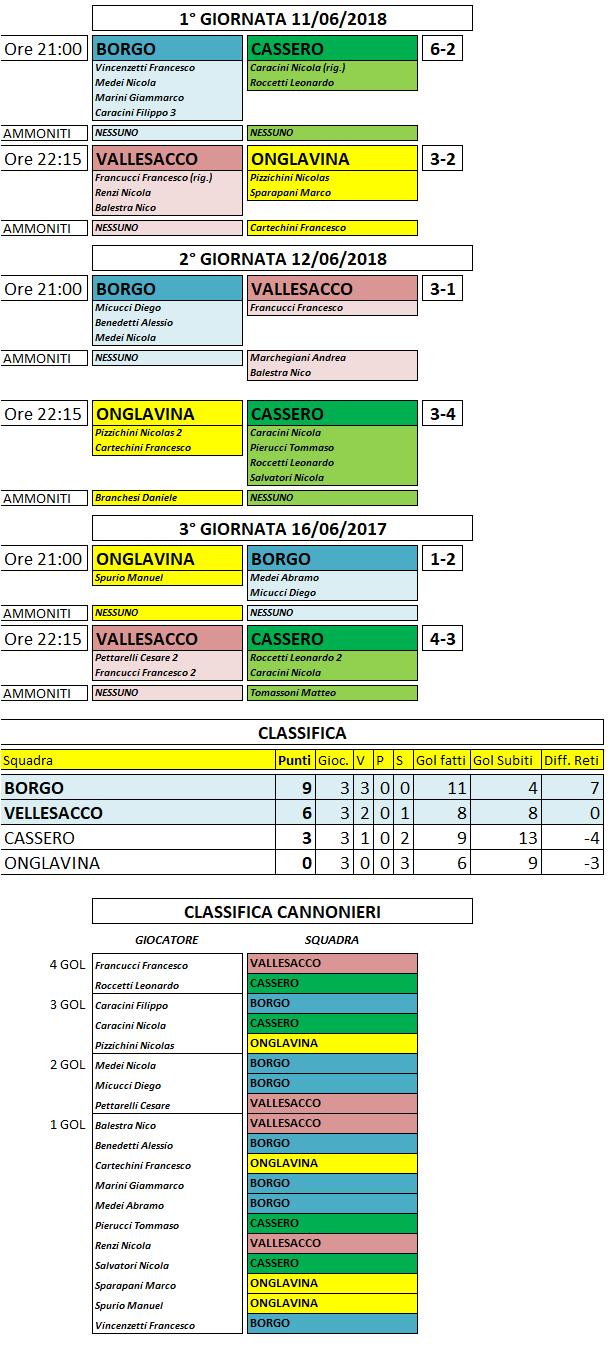 risultati-e-classifica-3-giornata